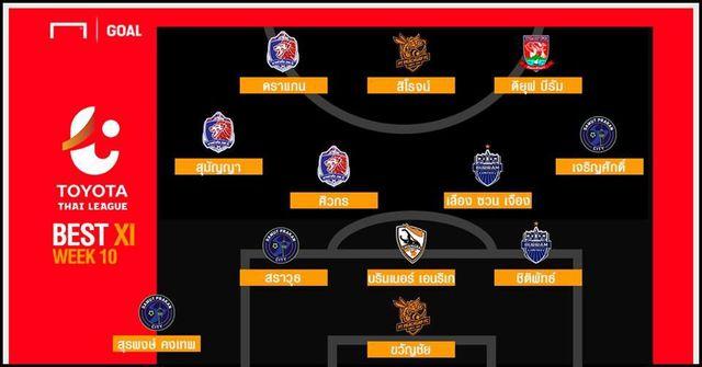 Xuân Trường được vinh danh trong đội hình tiêu biểu vòng 10 Thai League - 2