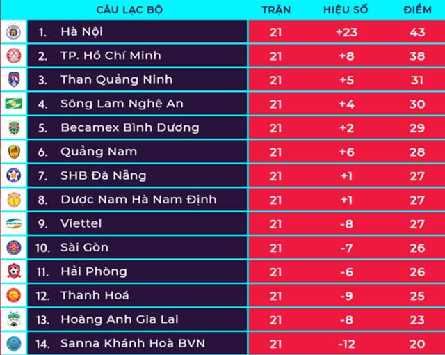 Thua đậm SL Nghệ An, Khánh Hoà chưa thể bắt kịp HA Gia Lai - 1